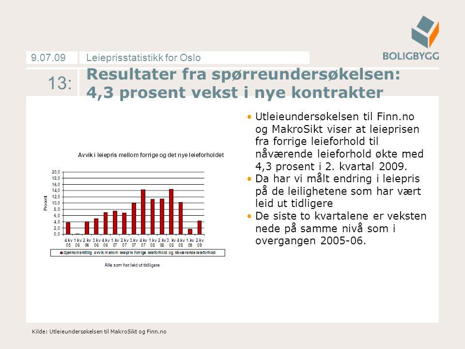 Leieprisstatistikk for Oslo9.07.09 13: Resultater fra spørreundersøkelsen: 4,3 prosent vekst i nye kontrakter Utleieundersøkelsen til Finn.no og MakroSikt viser at leieprisen fra forrige leieforhold til nåværende leieforhold økte med 4,3 prosent i 2.