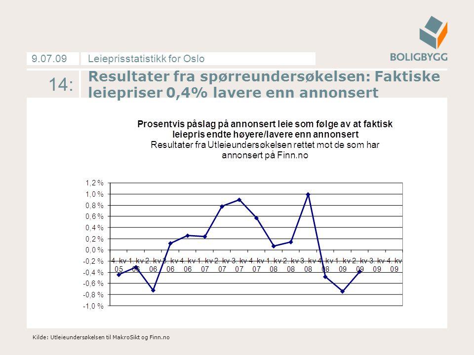 Leieprisstatistikk for Oslo9.07.09 14: Kilde: Utleieundersøkelsen til MakroSikt og Finn.no Resultater fra spørreundersøkelsen: Faktiske leiepriser 0,4% lavere enn annonsert
