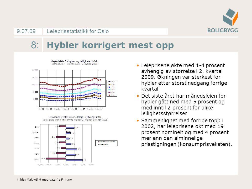 Leieprisstatistikk for Oslo9.07.09 8: Hybler korrigert mest opp Leieprisene økte med 1-4 prosent avhengig av størrelse i 2.