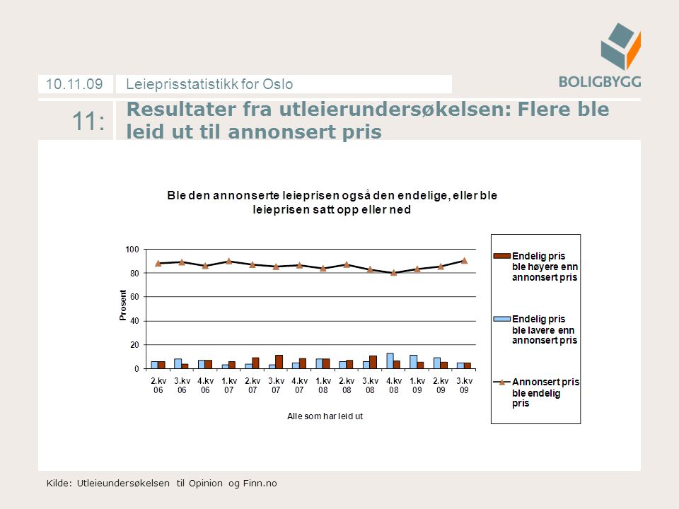 Leieprisstatistikk for Oslo10.11.09 11: Resultater fra utleierundersøkelsen: Flere ble leid ut til annonsert pris Kilde: Utleieundersøkelsen til Opini