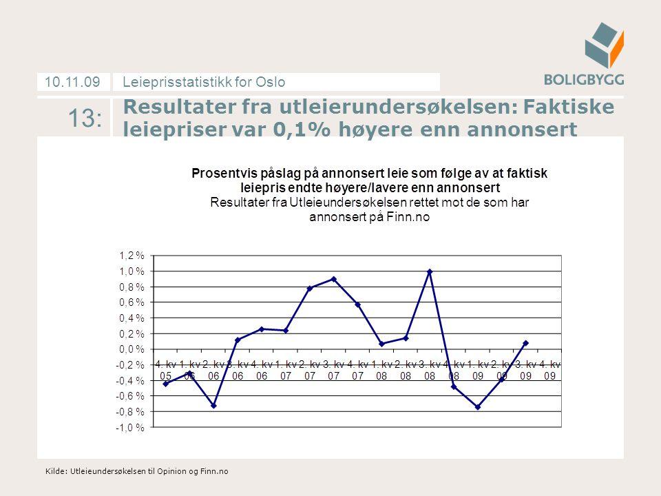 Leieprisstatistikk for Oslo10.11.09 13: Kilde: Utleieundersøkelsen til Opinion og Finn.no Resultater fra utleierundersøkelsen: Faktiske leiepriser var 0,1% høyere enn annonsert