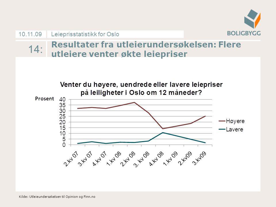 Leieprisstatistikk for Oslo10.11.09 Resultater fra utleierundersøkelsen: Flere utleiere venter økte leiepriser Kilde: Utleieundersøkelsen til Opinion og Finn.no 14: