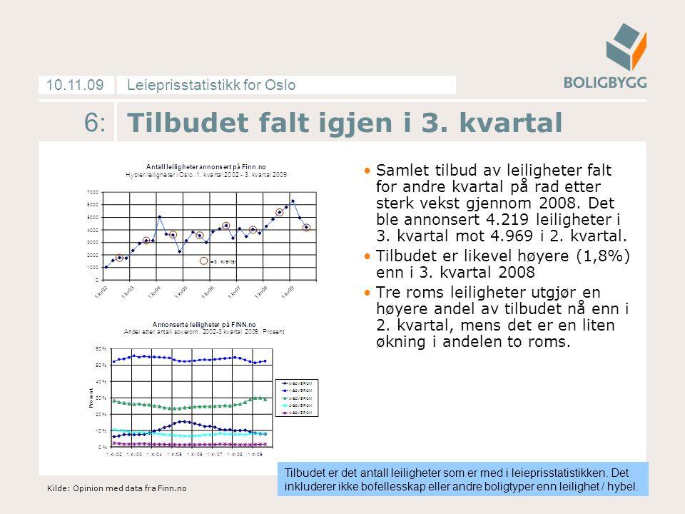 Leieprisstatistikk for Oslo10.11.09 6: Tilbudet falt igjen i 3. kvartal Samlet tilbud av leiligheter falt for andre kvartal på rad etter sterk vekst g