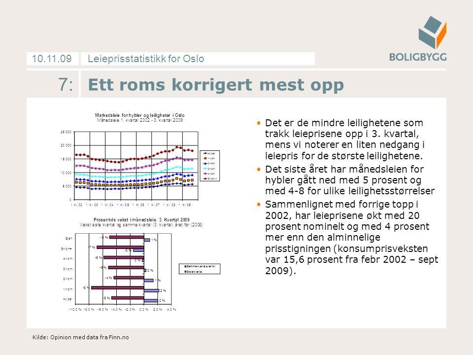 Leieprisstatistikk for Oslo10.11.09 7: Ett roms korrigert mest opp Det er de mindre leilighetene som trakk leieprisene opp i 3. kvartal, mens vi noter
