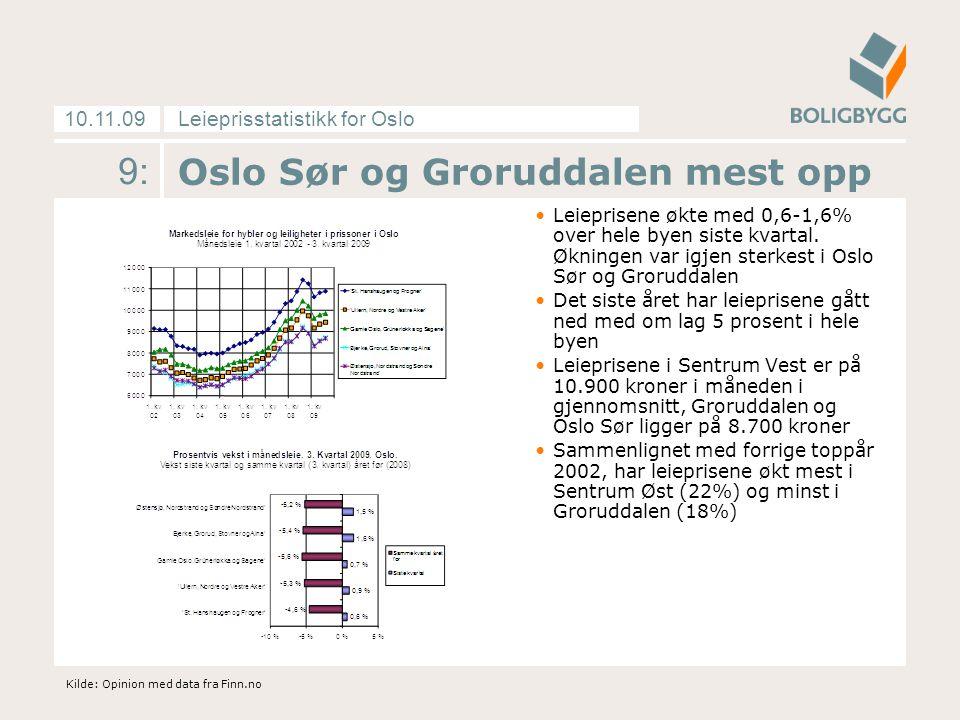 Leieprisstatistikk for Oslo10.11.09 9: Oslo Sør og Groruddalen mest opp Leieprisene økte med 0,6-1,6% over hele byen siste kvartal.