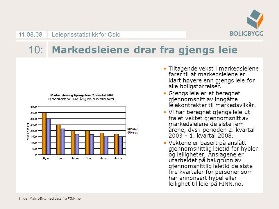 Leieprisstatistikk for Oslo11.08.08 10: Markedsleiene drar fra gjengs leie Tiltagende vekst i markedsleiene fører til at markedsleiene er klart høyere