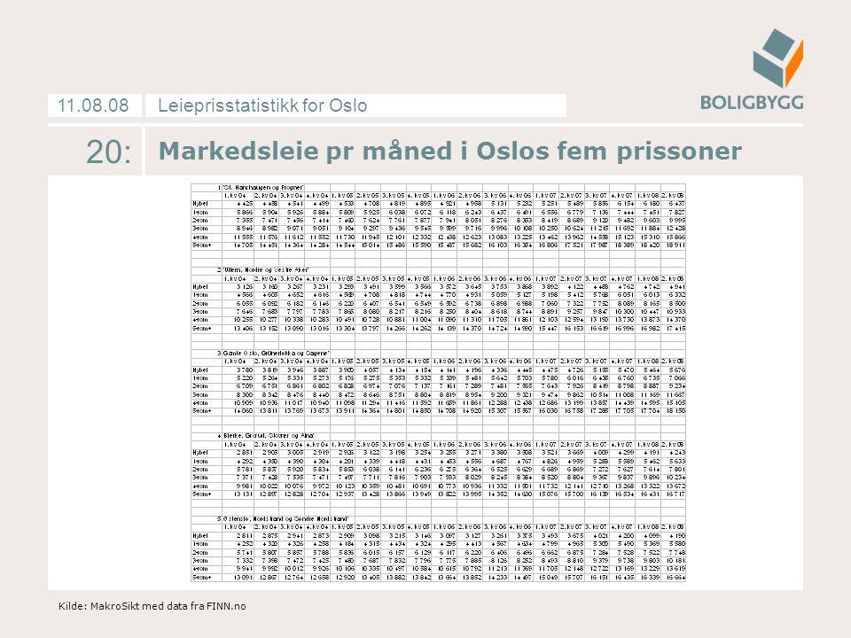 Leieprisstatistikk for Oslo11.08.08 20: Markedsleie pr måned i Oslos fem prissoner Kilde: MakroSikt med data fra FINN.no