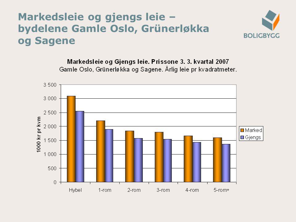 Markedsleie og gjengs leie – bydelene Gamle Oslo, Grünerløkka og Sagene