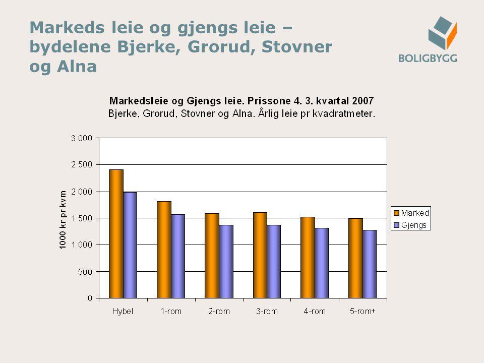 Markeds leie og gjengs leie – bydelene Bjerke, Grorud, Stovner og Alna