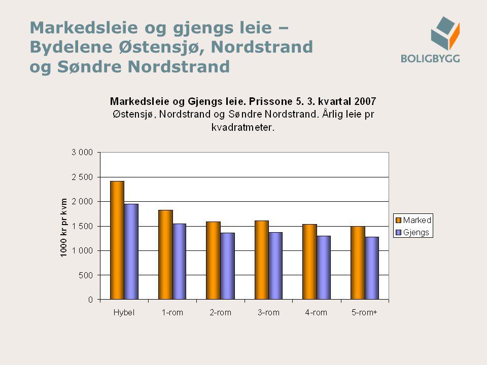 Markedsleie og gjengs leie – Bydelene Østensjø, Nordstrand og Søndre Nordstrand