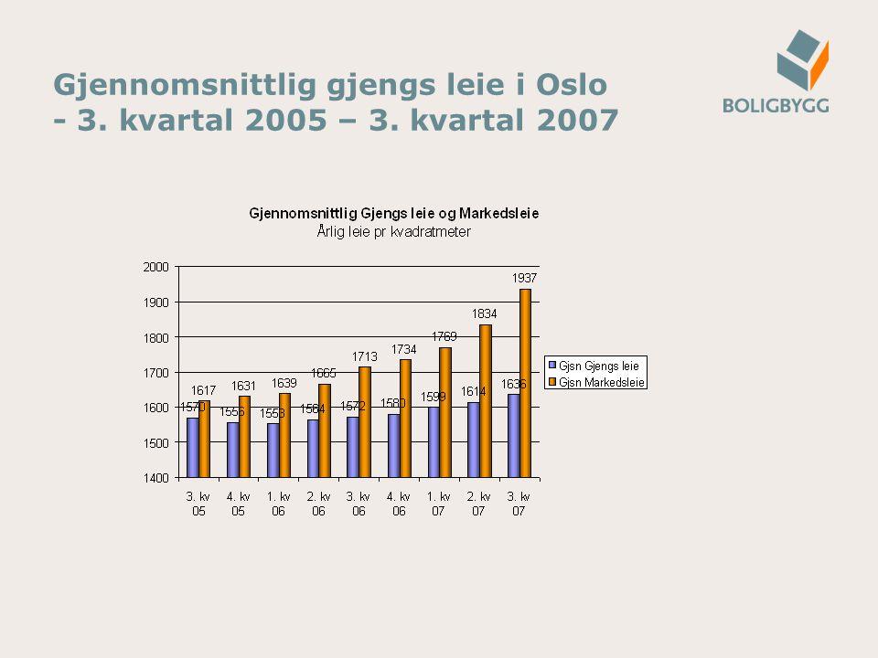 Gjennomsnittlig gjengs leie i Oslo - 3. kvartal 2005 – 3. kvartal 2007