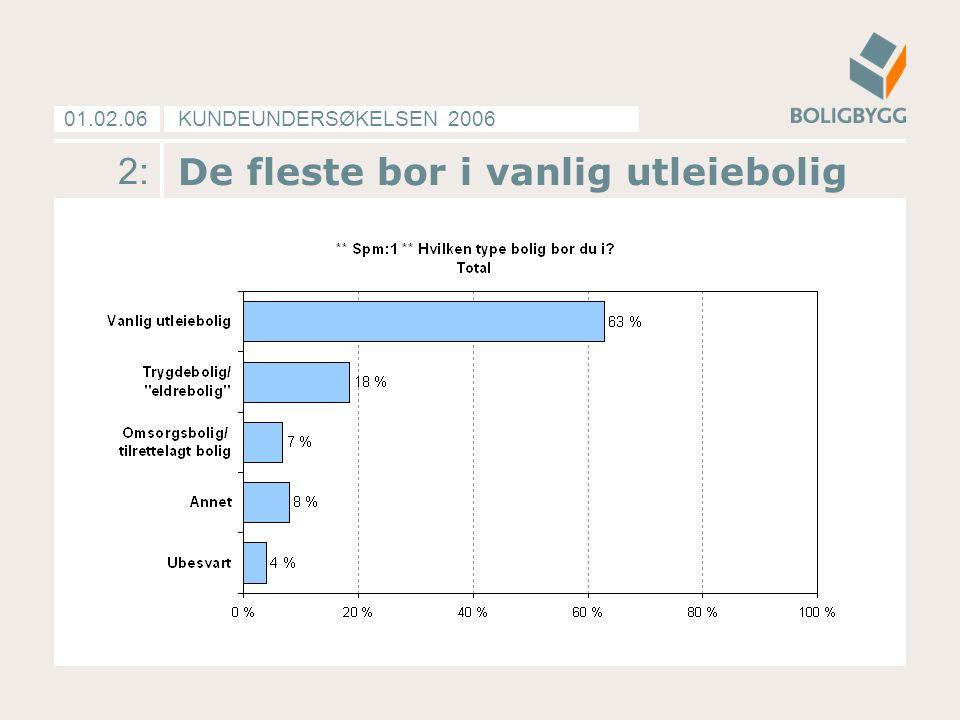 KUNDEUNDERSØKELSEN 200601.02.06 2: De fleste bor i vanlig utleiebolig