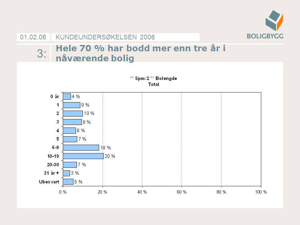 KUNDEUNDERSØKELSEN 200601.02.06 3: Hele 70 % har bodd mer enn tre år i nåværende bolig