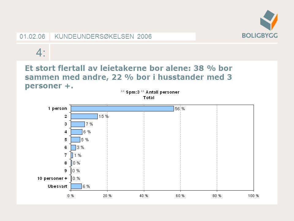 KUNDEUNDERSØKELSEN 200601.02.06 4: Et stort flertall av leietakerne bor alene: 38 % bor sammen med andre, 22 % bor i husstander med 3 personer +.
