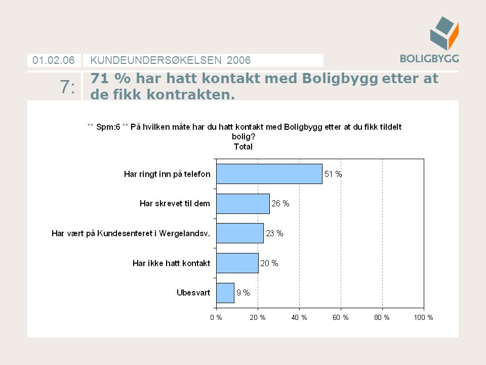 KUNDEUNDERSØKELSEN 200601.02.06 7: 71 % har hatt kontakt med Boligbygg etter at de fikk kontrakten.