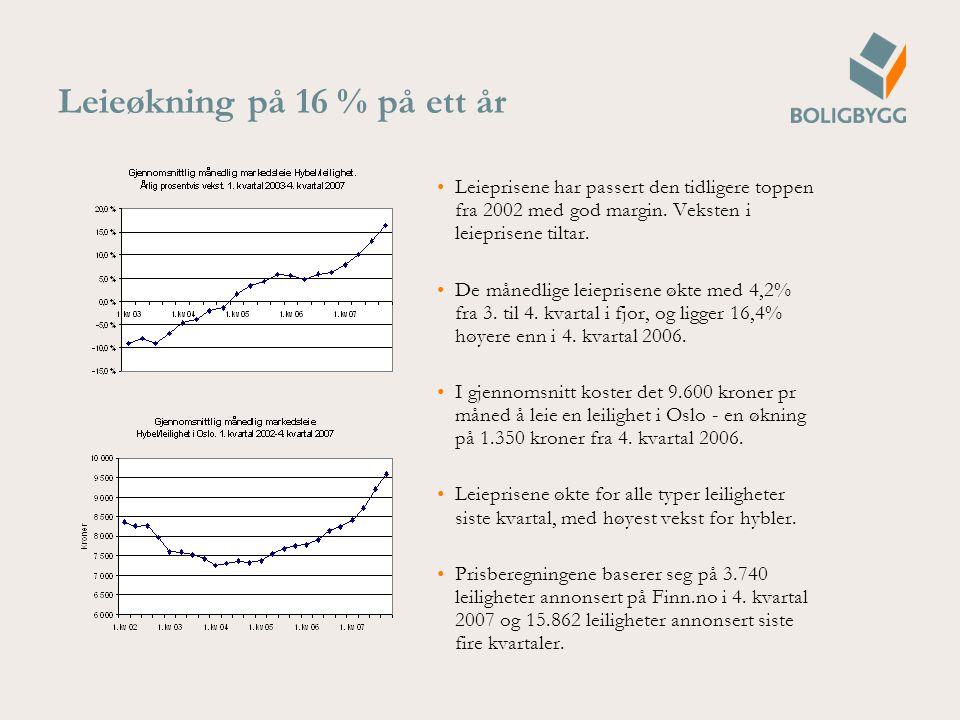 Leieøkning på 16 % på ett år Leieprisene har passert den tidligere toppen fra 2002 med god margin.