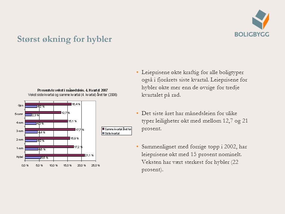 Størst økning for hybler Leieprisene økte kraftig for alle boligtyper også i fjorårets siste kvartal.