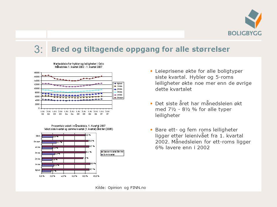 3: Bred og tiltagende oppgang for alle størrelser Leieprisene økte for alle boligtyper siste kvartal.