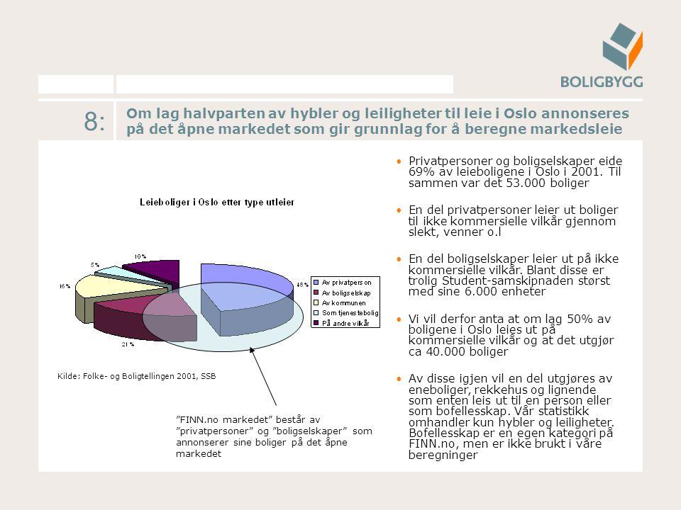 8: Om lag halvparten av hybler og leiligheter til leie i Oslo annonseres på det åpne markedet som gir grunnlag for å beregne markedsleie Privatpersoner og boligselskaper eide 69% av leieboligene i Oslo i 2001.