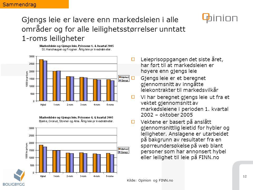 12 Gjengs leie er lavere enn markedsleien i alle områder og for alle leilighetsstørrelser unntatt 1-roms leiligheter Leieprisoppgangen det siste året,
