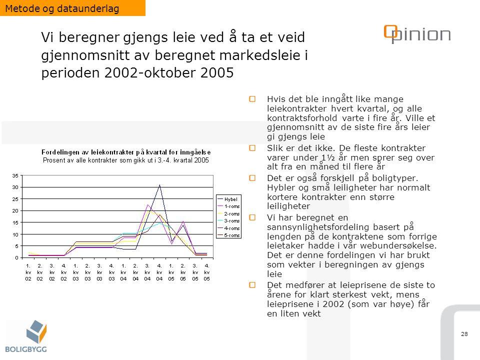 28 Vi beregner gjengs leie ved å ta et veid gjennomsnitt av beregnet markedsleie i perioden 2002-oktober 2005 Hvis det ble inngått like mange leiekont
