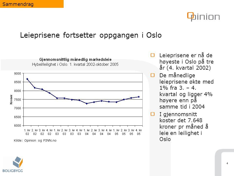 4 Leieprisene fortsetter oppgangen i Oslo Leieprisene er nå de høyeste i Oslo på tre år (4. kvartal 2002) De månedlige leieprisene økte med 1% fra 3.