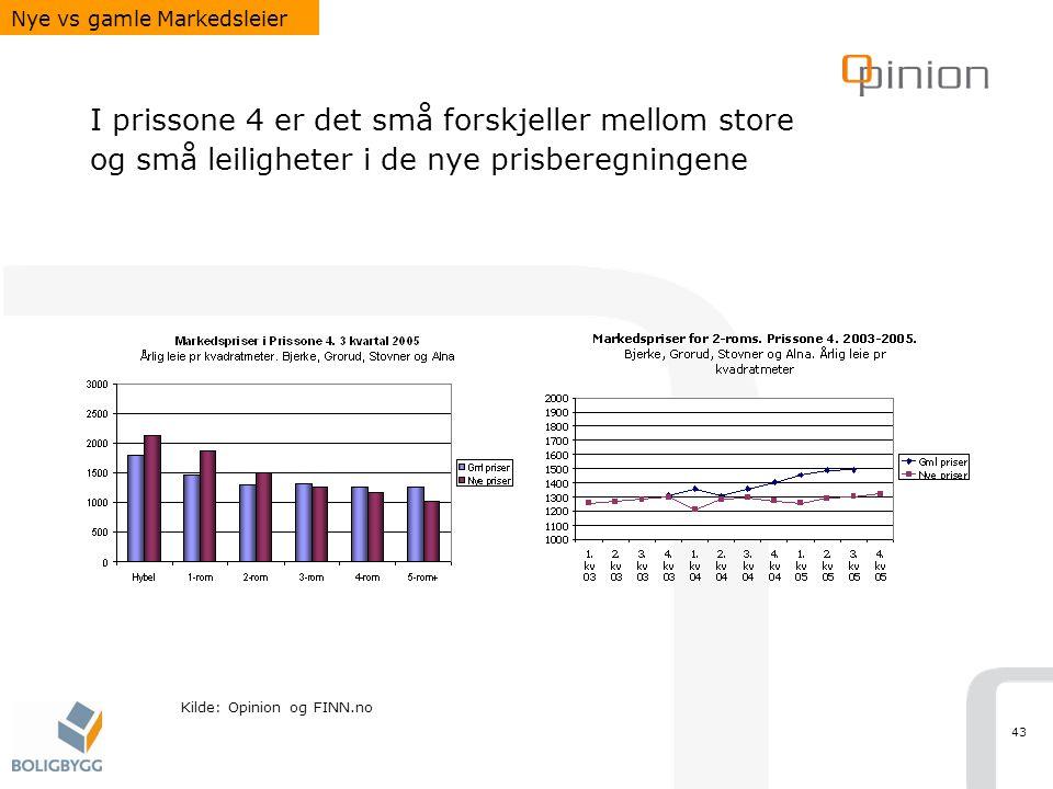 43 I prissone 4 er det små forskjeller mellom store og små leiligheter i de nye prisberegningene Nye vs gamle Markedsleier Kilde: Opinion og FINN.no