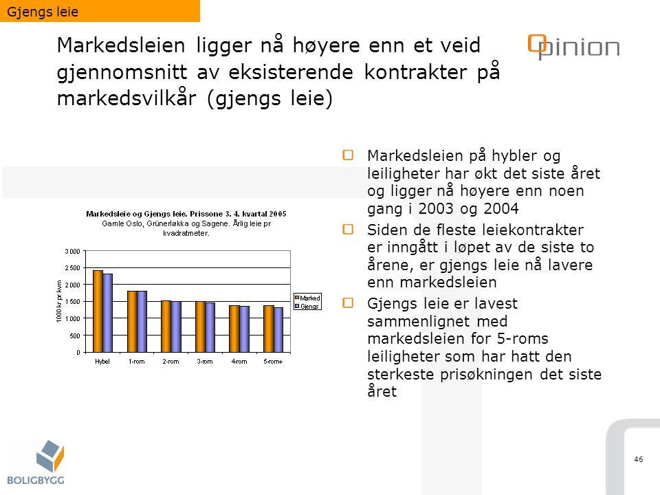 46 Markedsleien ligger nå høyere enn et veid gjennomsnitt av eksisterende kontrakter på markedsvilkår (gjengs leie) Markedsleien på hybler og leilighe