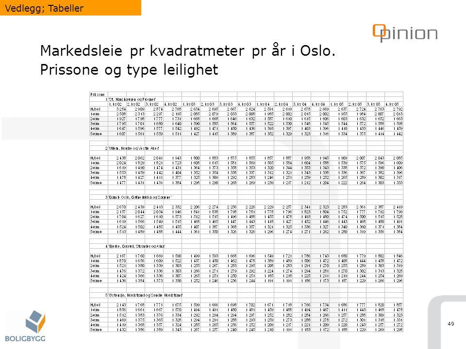 49 Markedsleie pr kvadratmeter pr år i Oslo. Prissone og type leilighet Vedlegg; Tabeller