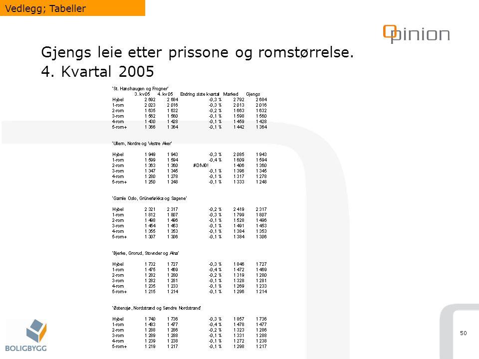 50 Gjengs leie etter prissone og romstørrelse. 4. Kvartal 2005 Vedlegg; Tabeller