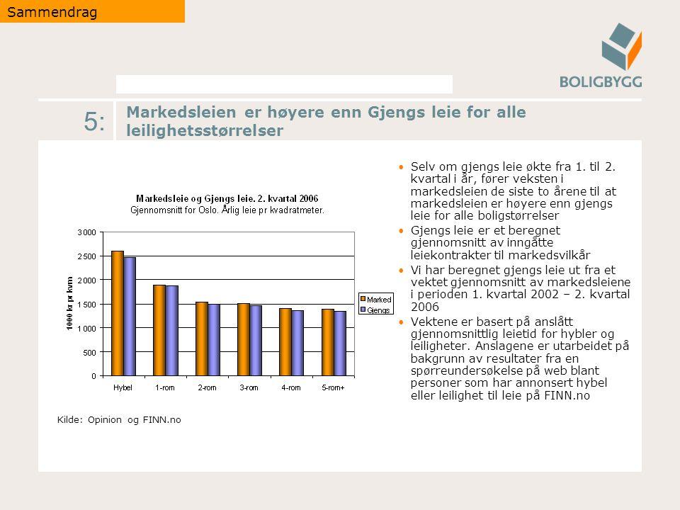 5: Markedsleien er høyere enn Gjengs leie for alle leilighetsstørrelser Selv om gjengs leie økte fra 1.
