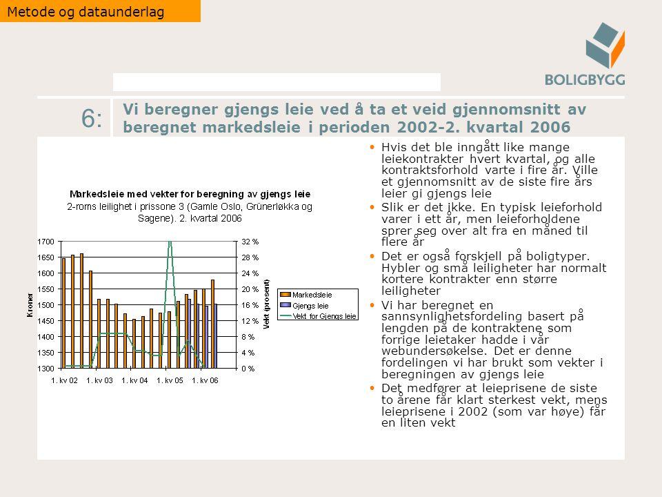 6: Vi beregner gjengs leie ved å ta et veid gjennomsnitt av beregnet markedsleie i perioden 2002-2.