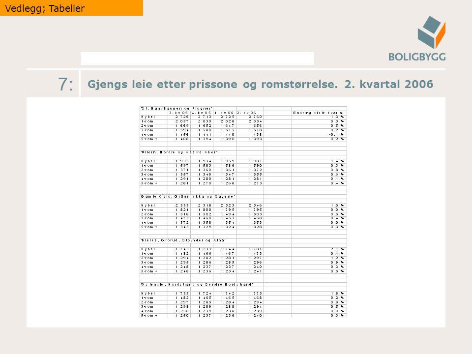 7: Gjengs leie etter prissone og romstørrelse. 2. kvartal 2006 Vedlegg; Tabeller