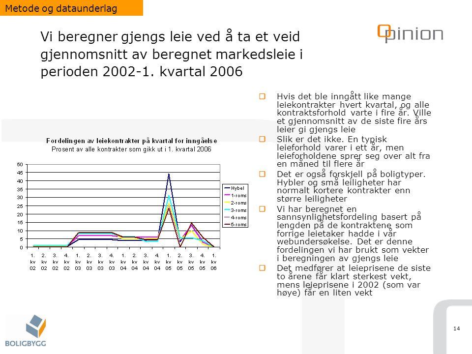14 Vi beregner gjengs leie ved å ta et veid gjennomsnitt av beregnet markedsleie i perioden 2002-1.
