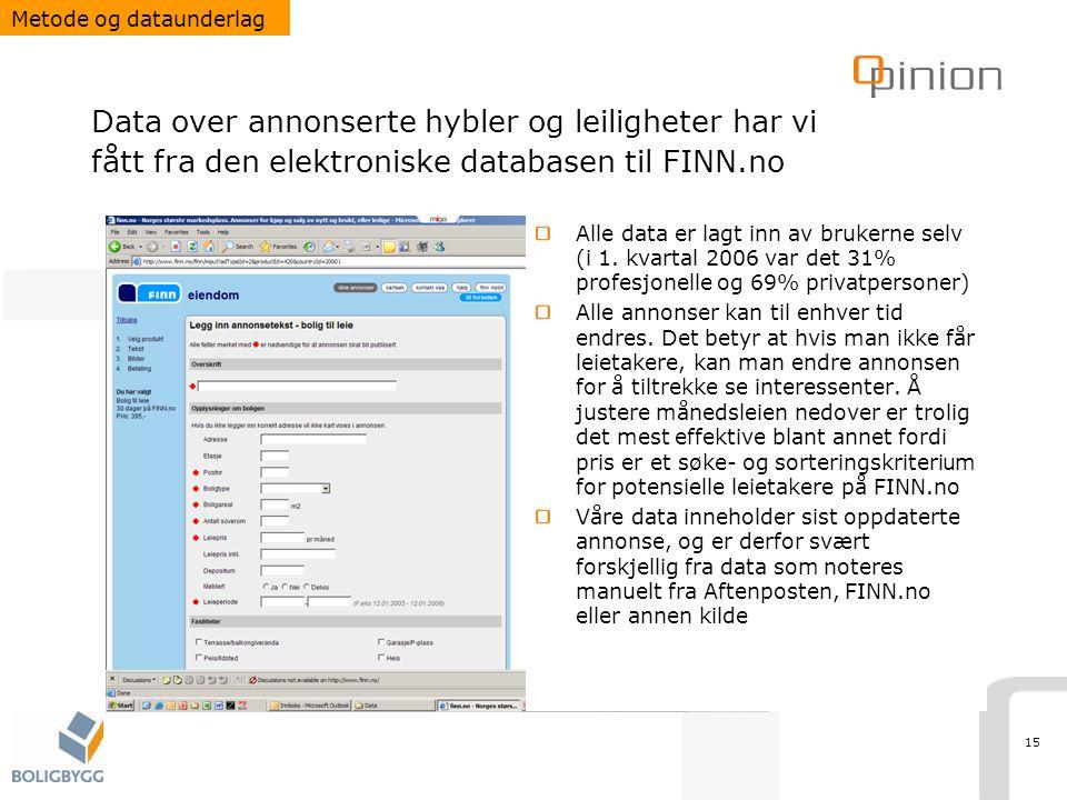 15 Data over annonserte hybler og leiligheter har vi fått fra den elektroniske databasen til FINN.no Alle data er lagt inn av brukerne selv (i 1. kvar