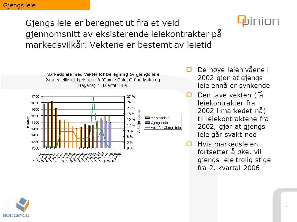 20 Gjengs leie er beregnet ut fra et veid gjennomsnitt av eksisterende leiekontrakter på markedsvilkår.