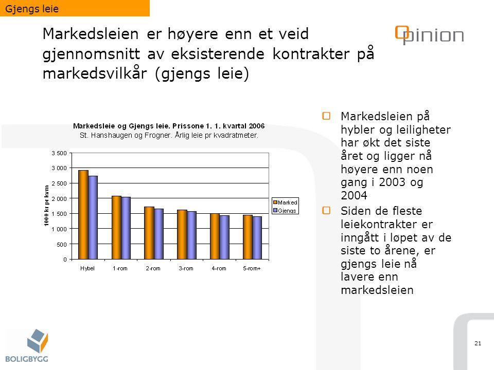 21 Markedsleien er høyere enn et veid gjennomsnitt av eksisterende kontrakter på markedsvilkår (gjengs leie) Markedsleien på hybler og leiligheter har