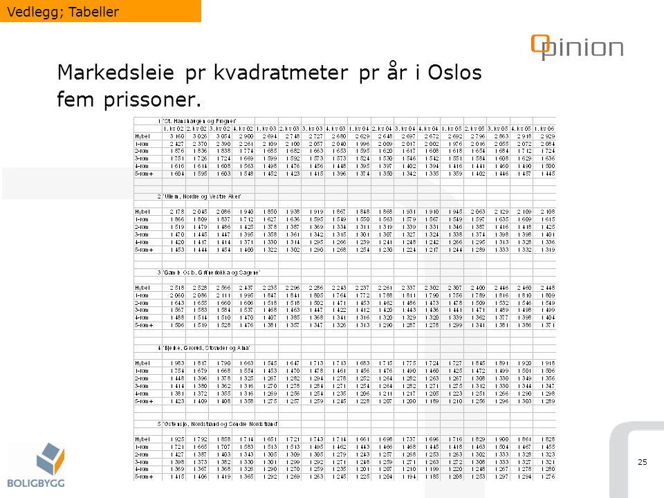 25 Markedsleie pr kvadratmeter pr år i Oslos fem prissoner. Vedlegg; Tabeller