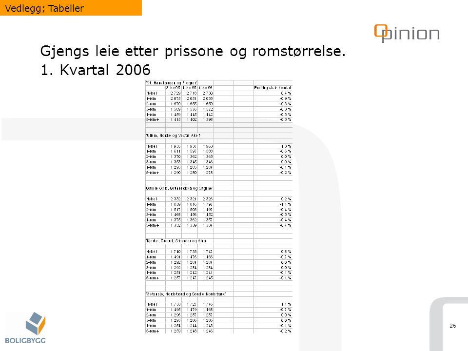26 Gjengs leie etter prissone og romstørrelse. 1. Kvartal 2006 Vedlegg; Tabeller
