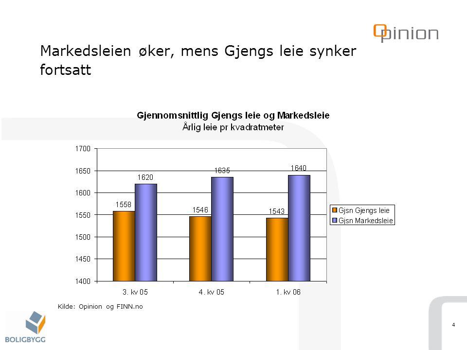 4 Markedsleien øker, mens Gjengs leie synker fortsatt Kilde: Opinion og FINN.no