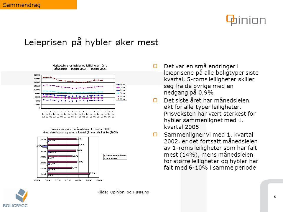 17 Prissone 1 har høyest månedsleie for alle leilighetsstørrelser Markedspriser Kilde: Opinion og FINN.no