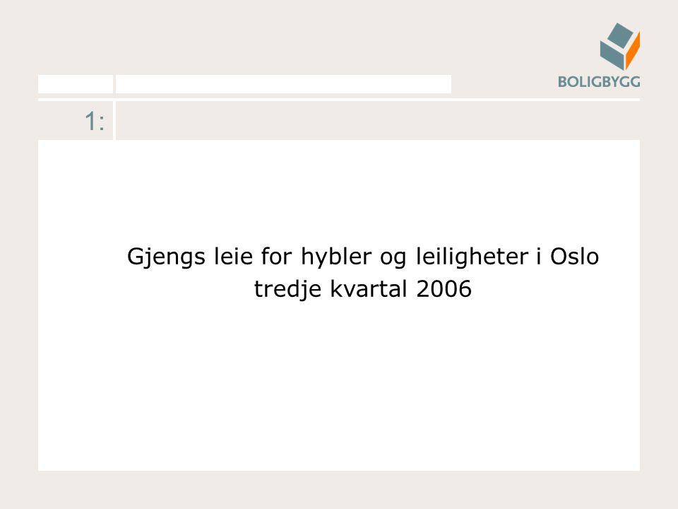 1: Gjengs leie for hybler og leiligheter i Oslo tredje kvartal 2006