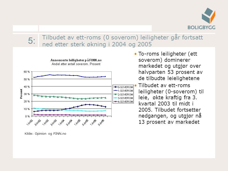 5: Tilbudet av ett-roms (0 soverom) leiligheter går fortsatt ned etter sterk økning i 2004 og 2005 To-roms leiligheter (ett soverom) dominerer markedet og utgjør over halvparten 53 prosent av de tilbudte leielighetene Tilbudet av ett-roms leiligheter (0-soverom) til leie, økte kraftig fra 3.