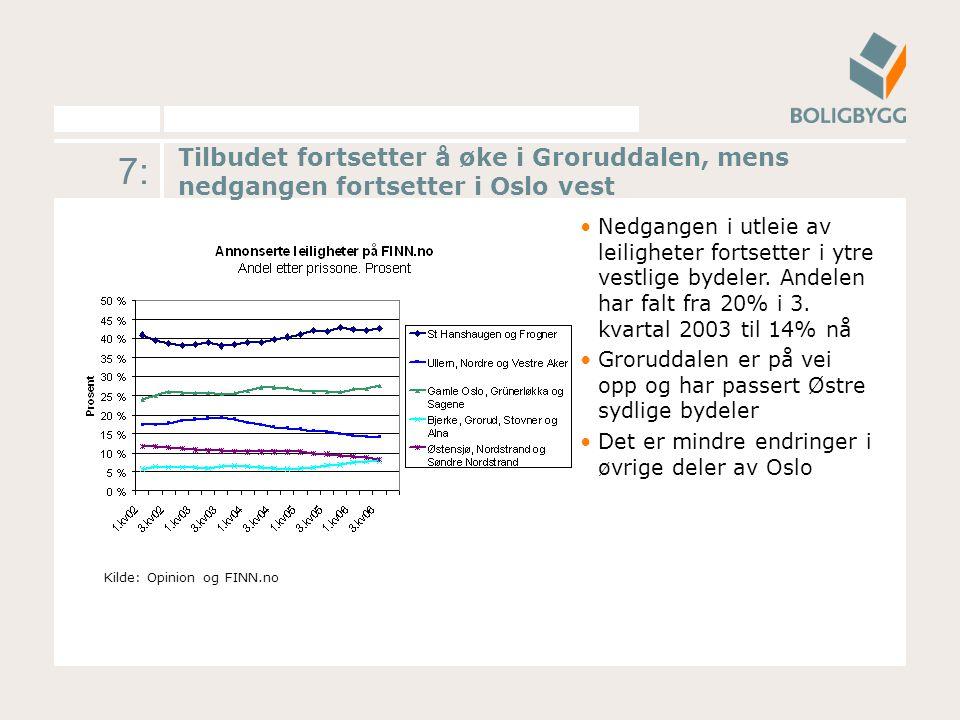 7: Tilbudet fortsetter å øke i Groruddalen, mens nedgangen fortsetter i Oslo vest Nedgangen i utleie av leiligheter fortsetter i ytre vestlige bydeler.
