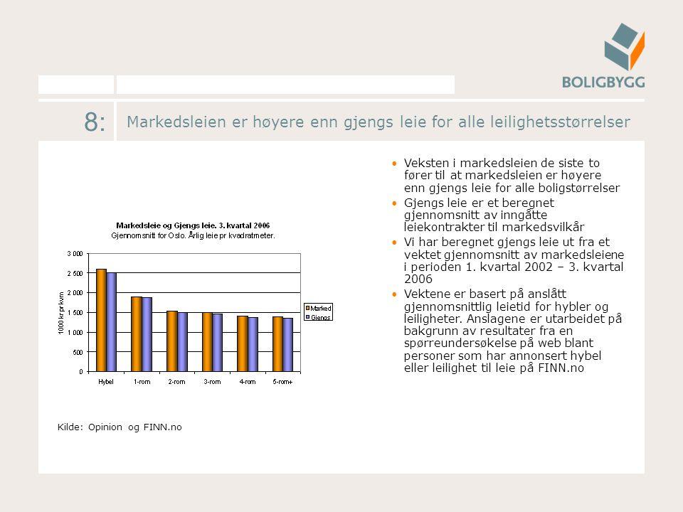 8: Markedsleien er høyere enn gjengs leie for alle leilighetsstørrelser Veksten i markedsleien de siste to fører til at markedsleien er høyere enn gjengs leie for alle boligstørrelser Gjengs leie er et beregnet gjennomsnitt av inngåtte leiekontrakter til markedsvilkår Vi har beregnet gjengs leie ut fra et vektet gjennomsnitt av markedsleiene i perioden 1.