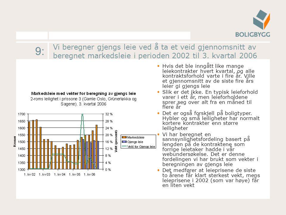 9: Vi beregner gjengs leie ved å ta et veid gjennomsnitt av beregnet markedsleie i perioden 2002 til 3. kvartal 2006 Hvis det ble inngått like mange l