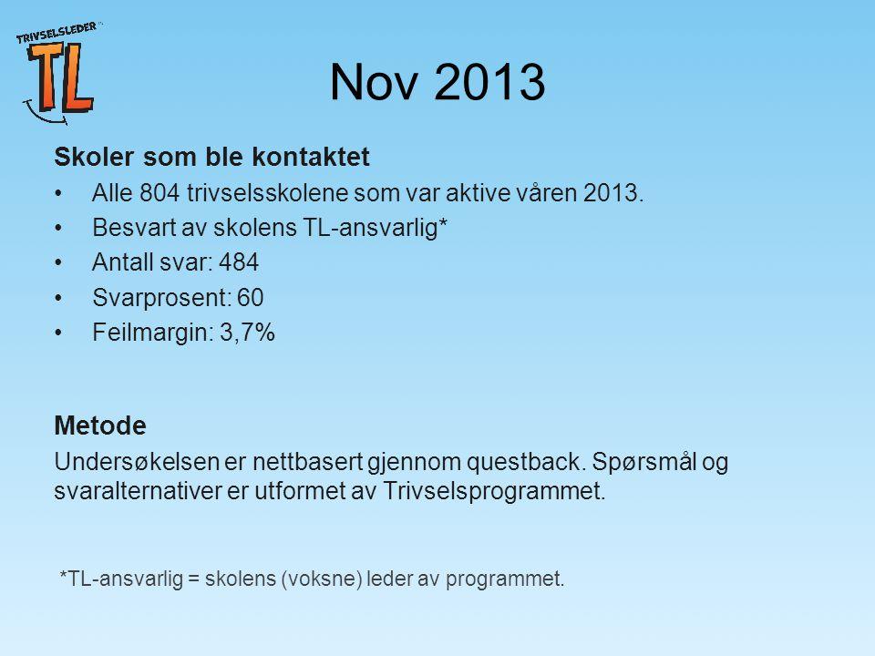 Nov 2013 Skoler som ble kontaktet Alle 804 trivselsskolene som var aktive våren 2013.