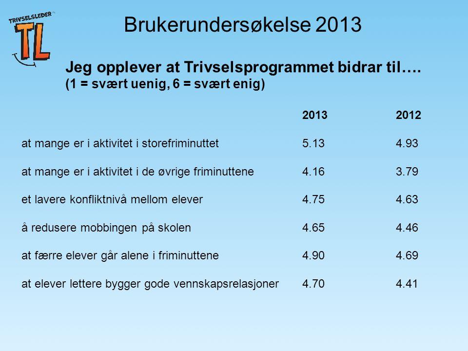 Brukerundersøkelse 2013 Jeg opplever at Trivselsprogrammet bidrar til….