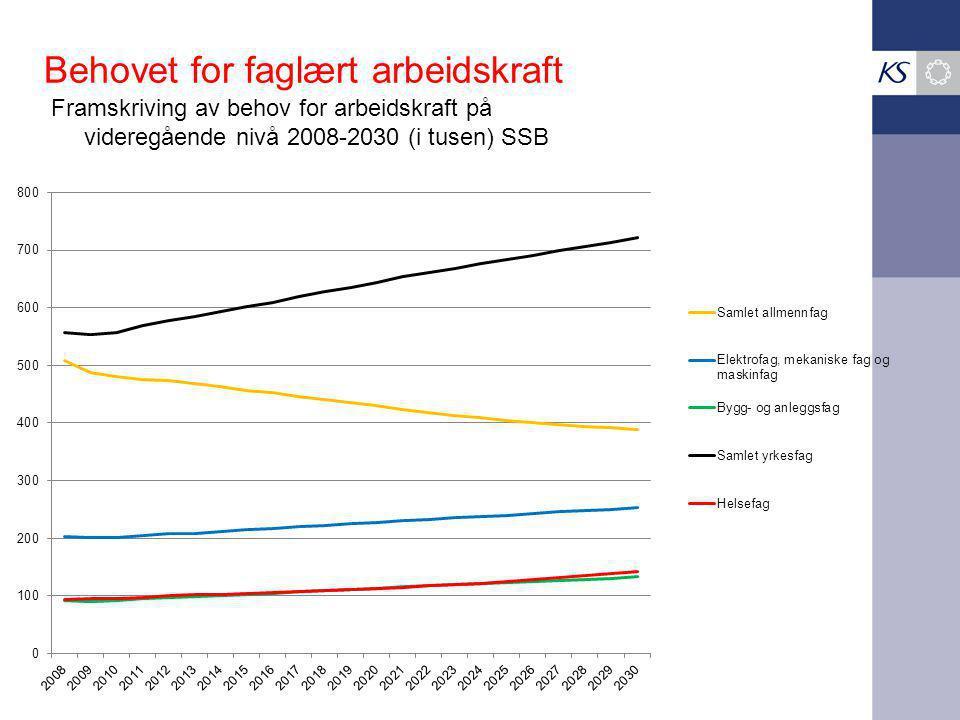 Behovet for faglært arbeidskraft Framskriving av behov for arbeidskraft på videregående nivå 2008-2030 (i tusen) SSB