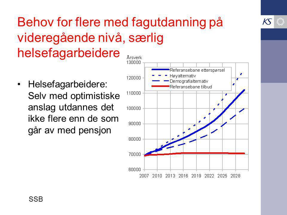 Behov for flere med fagutdanning på videregående nivå, særlig helsefagarbeidere Helsefagarbeidere: Selv med optimistiske anslag utdannes det ikke flere enn de som går av med pensjon SSB